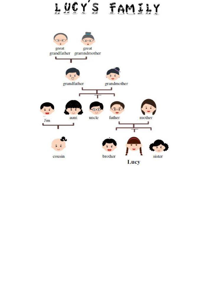 Obitelj na engleskom